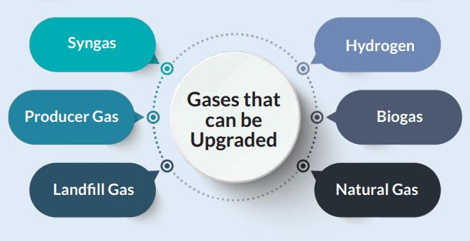 Biogas Upgradation Systems