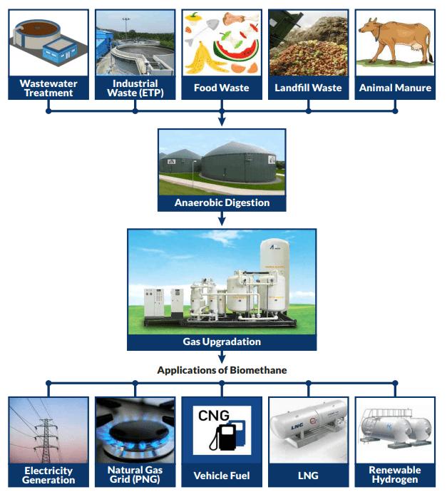 Biogas Upgrading system process